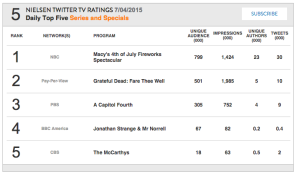 Nielsen Twitter Ratings A Capitol Fourth